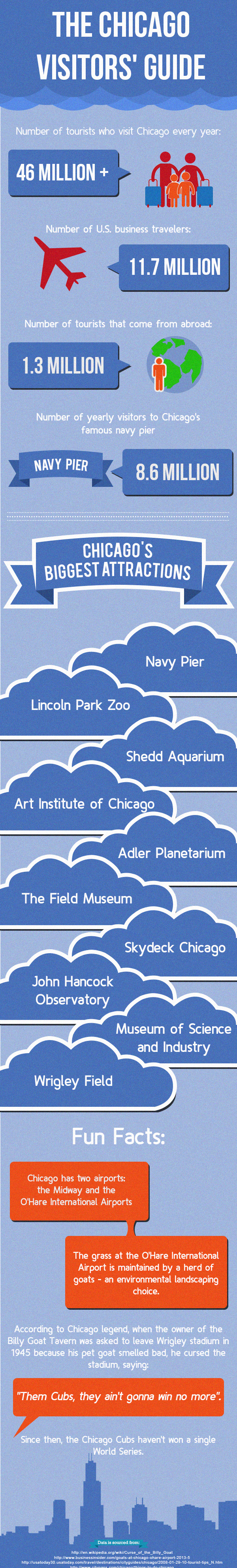 chicago-visitor-guide-echo-limousine-infographic